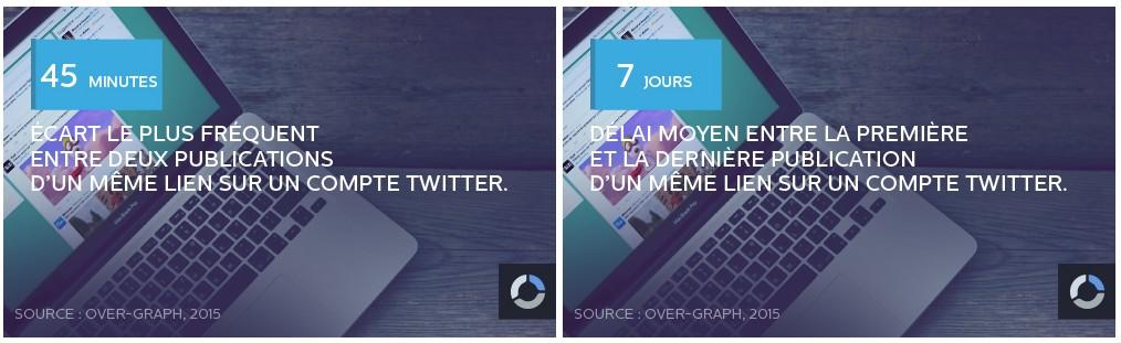 Twitter - Stat