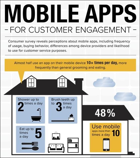 utilisation des applications mobiles