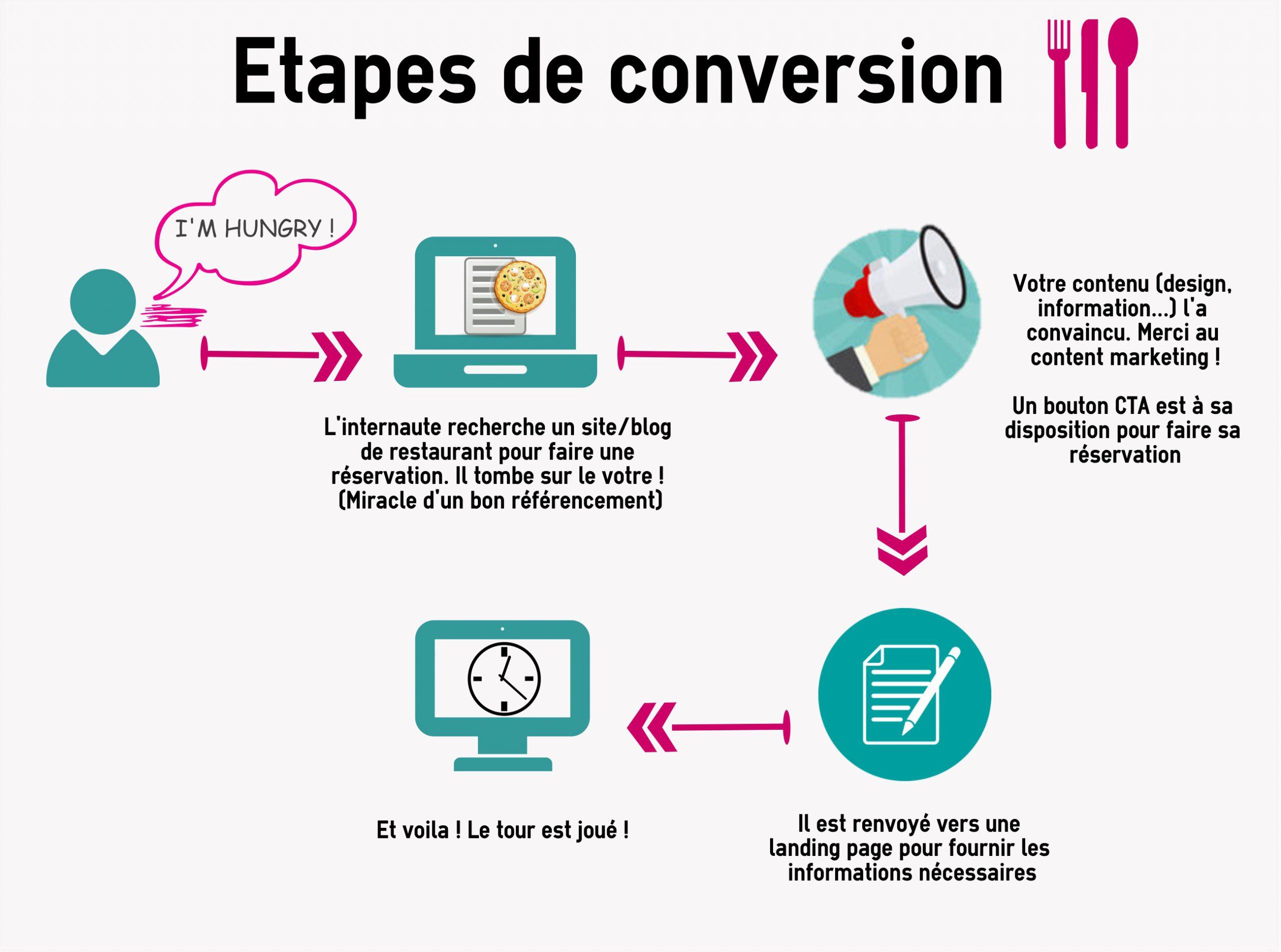 Visuel conversion