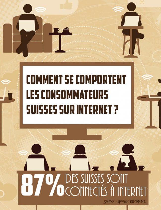 comportement des consommateurs suisses sur internet