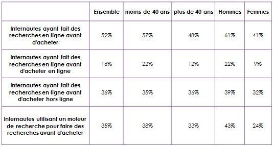 comportement de recherche des internautes suisses dans le secteur automobile