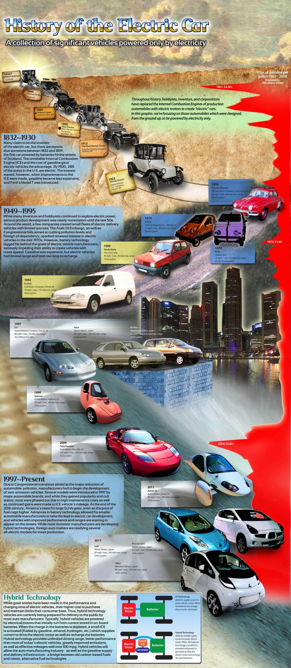 history-of-the-electric-car-transport-infographic