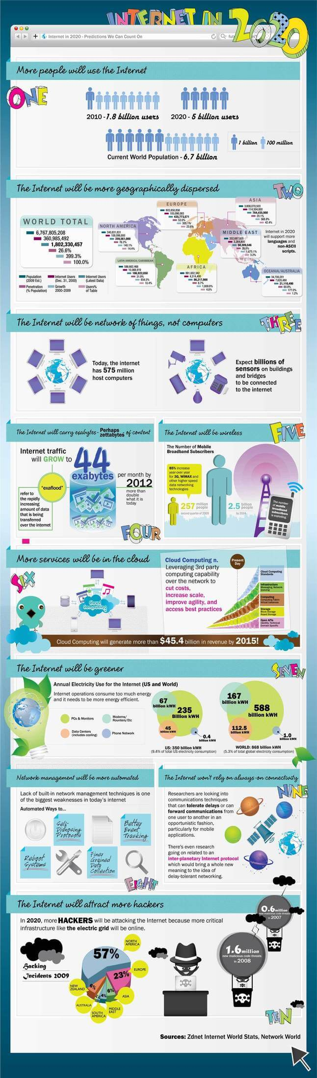 infographie future