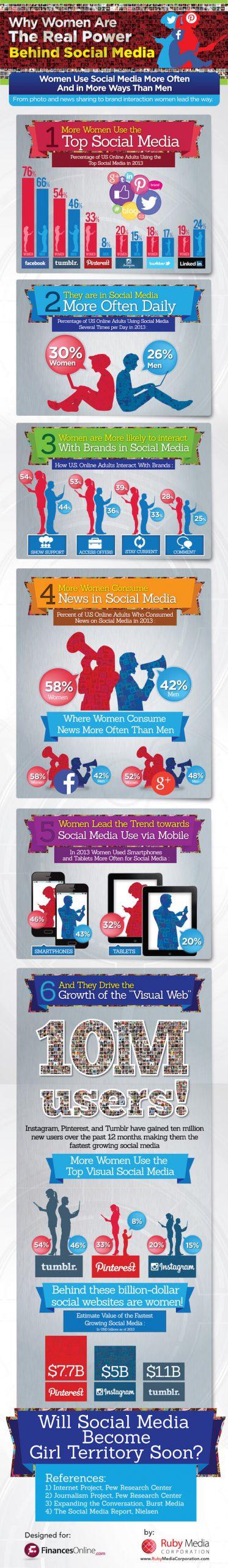 infographie - les réseaux sociaux et les femmes