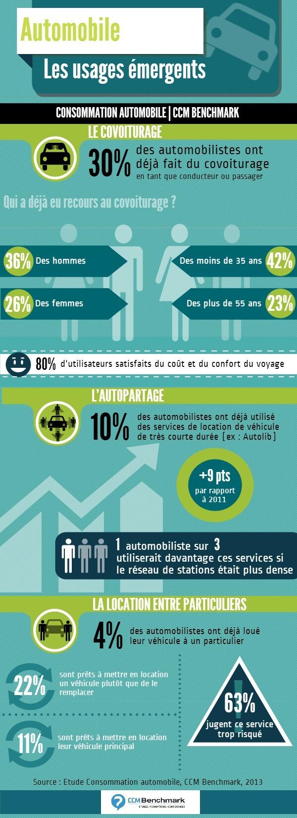 infographie-les-usages-emergents-de-l-automobile