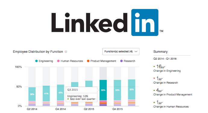Les Premium Insights débarquent sur LinkedIn