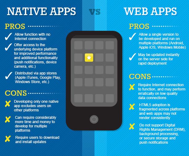 Web et Native Apps