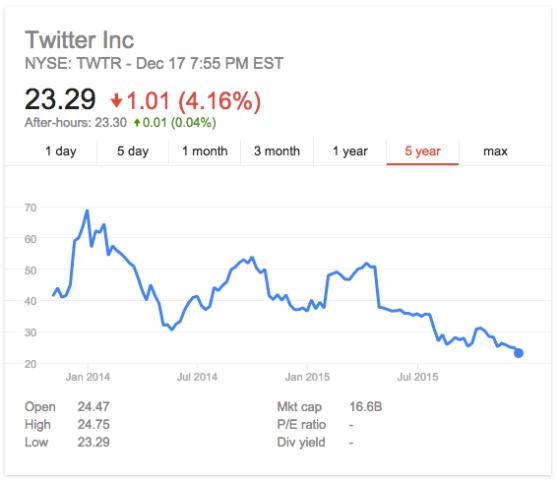 Twitter en Bourse