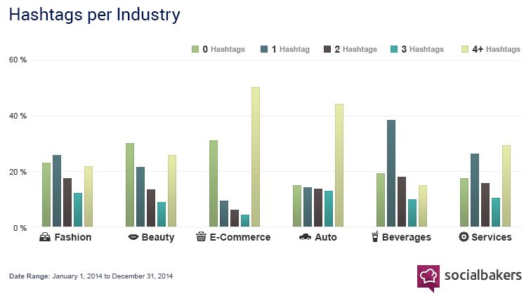 utilisation hashtags par secteurs d'activité
