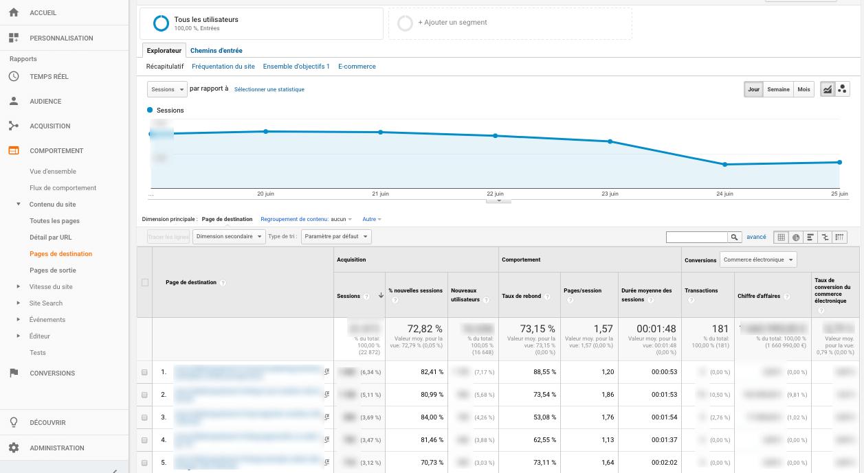Analysez votre taux de rebond en utilisant Google Analytics