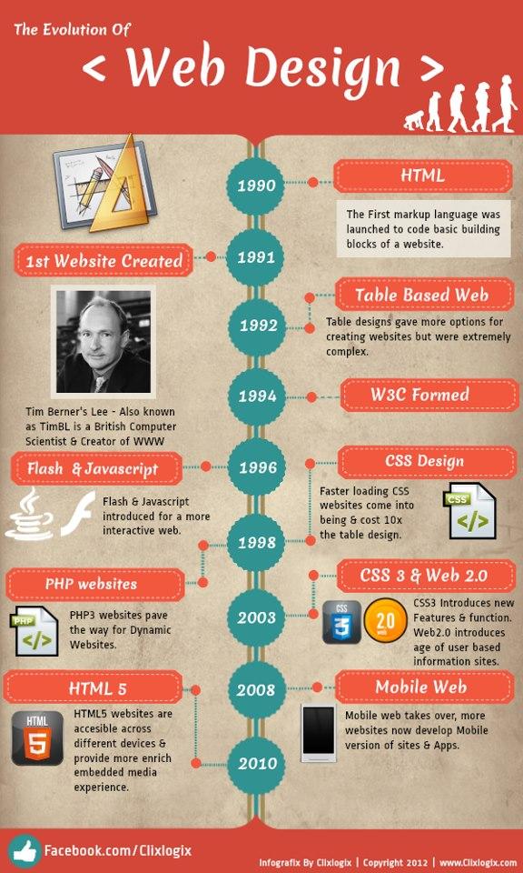 web-design-infographic1