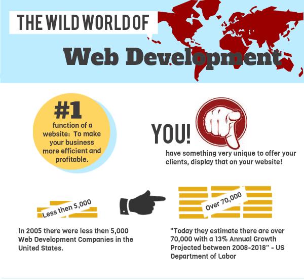 the wild world of web development