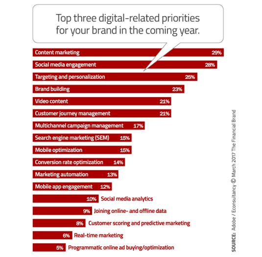 Digital Marketing pull techniques
