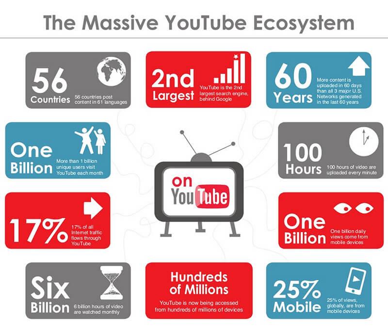 YouTube_Statistics