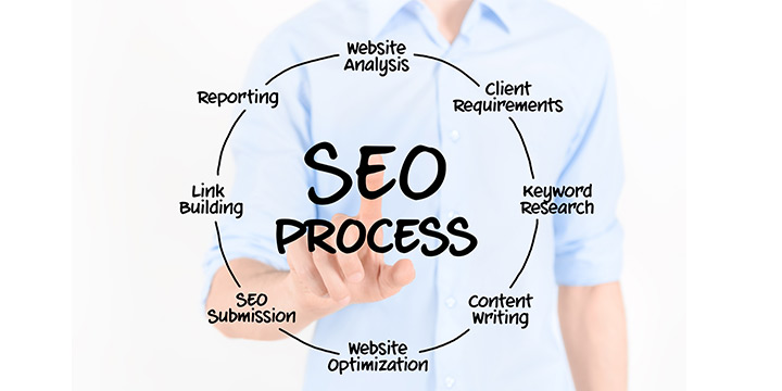 Best SEO Agency for your company