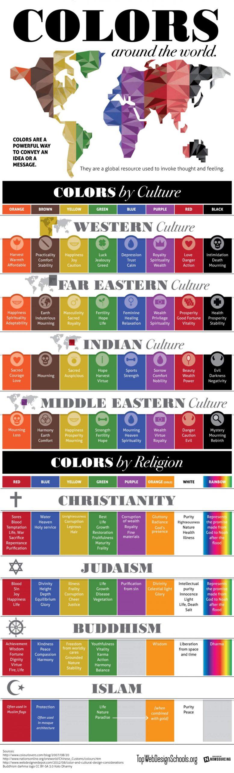 les couleurs atour du monde