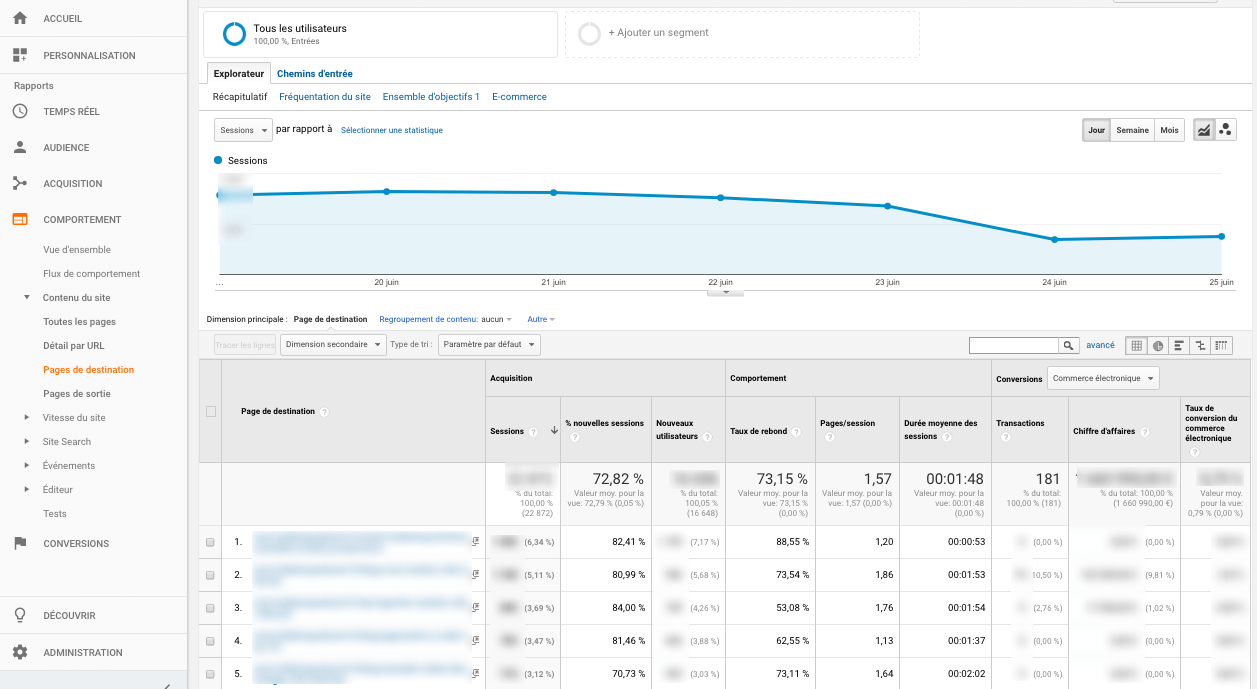 Analyze your bounce rate
