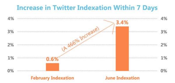 googleindexation-tweets-600x285