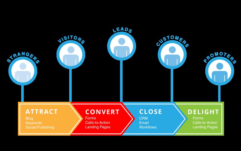 Inbound marketing ethodology