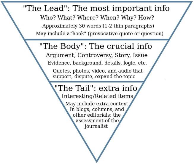 Inverted pyramid technique
