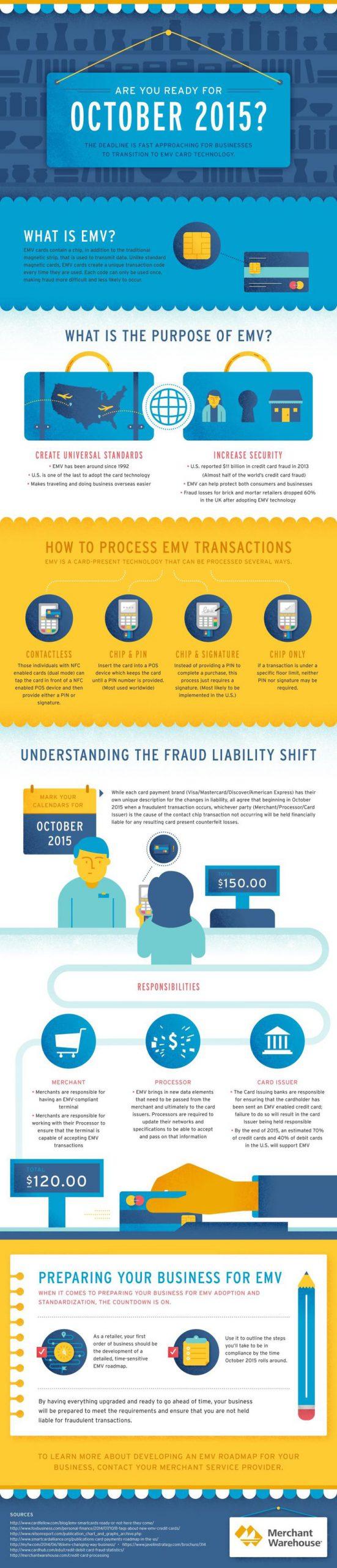 octobre 2015- transmision to EMV card technology